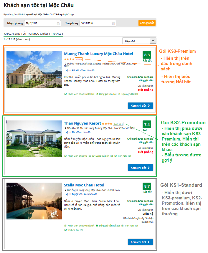 Thứ tự sắp xếp trong kết quả tìm kiếm: gói KS1-Standard xếp trên khách sạn thường. xếp dưới KS2-Promotion, KS3-Premium.