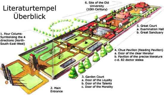 Khu thứ nhất: bắt đầu với cổng chính Văn Miếu Môn đi đến cổng Đại Trung Môn, hai bên có cửa nhỏ là Thành Đức Môn và Đạt Tài Môn.