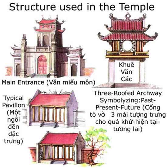 Quần thể kiến trúc Văn Miếu - Quốc Tử Giám được bố cục đăng đối từng khu, từng lớp theo trục Bắc Nam